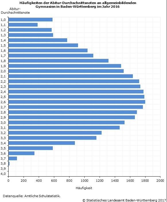 Abitur 2016 Durchschnittsnote 239 An Allgemeinbildenden Und 251