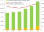 Ökolandbau 2016 auf neuem Höchststand im Land