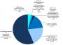 Nettoausgaben für Sozialhilfeleistungen rund 2,8 Milliarden Euro
