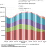Trend rückläufiger Schülerzahlen