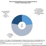 Jeder vierte Energieversorger investiert jährlich in Maßnahmen für den Klimaschutz
