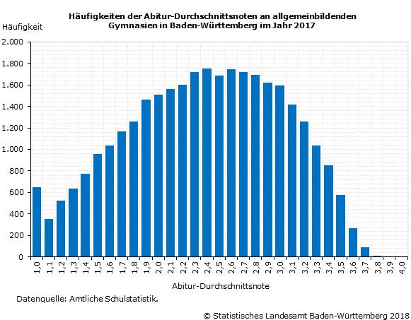 Anzahl Schüler Deutschland
