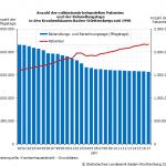 2,16 Millionen stationäre Behandlungen im Jahr 2017