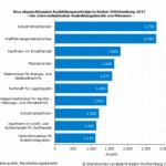 Die beliebtesten Ausbildungsberufe in Baden-Württemberg 2017