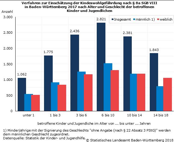 Statistiken über gewalt bei jugendlichen latinos