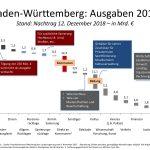 Landtag verabschiedet Nachtrag zum Doppelhaushalt 2018/19