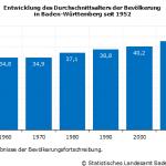 Baden-Württemberg: Jüngste Bevölkerung unter den Flächenländern