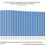 Rückgang der Erwerbspersonenzahl erst nach 2025 zu erwarten