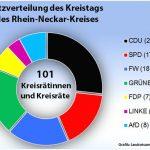 Voräufiges Endergebnis der Kreistagswahl im Rhein-Neckar-Kreis