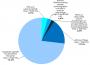 Rund 2,4Milliarden Euro Nettoausgaben für Sozialhilfeleistungen