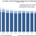 2018: Zahl der Verurteilten in Baden-Württemberg gestiegen