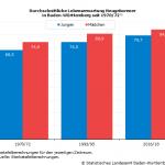 Baden-Württemberg: Weiterhin höchste Lebenserwartung in Deutschland