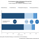Baden-Württemberg: 620 Millionen Eier 2019 erzeugt