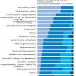 Die beliebtesten Ausbildungsberufe 2019 nach Schulabschluss