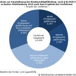 Kindeswohlgefährdungen bei Kindern und Jugendlichen in rund 4700 Fällen
