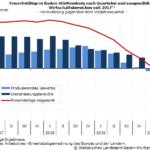 2. Quartal 2020: Zahl der Erwerbstätigen fällt um 89400 gegenüber dem Vorjahresquartal